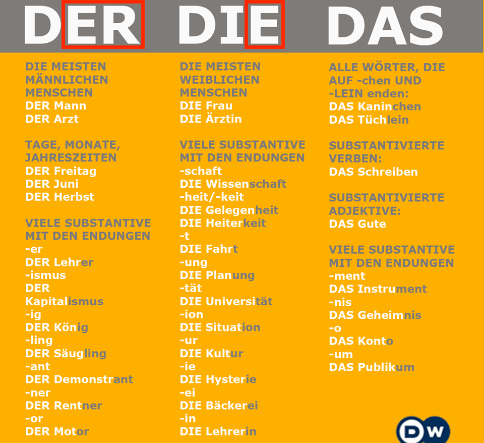 Rules for German Articles