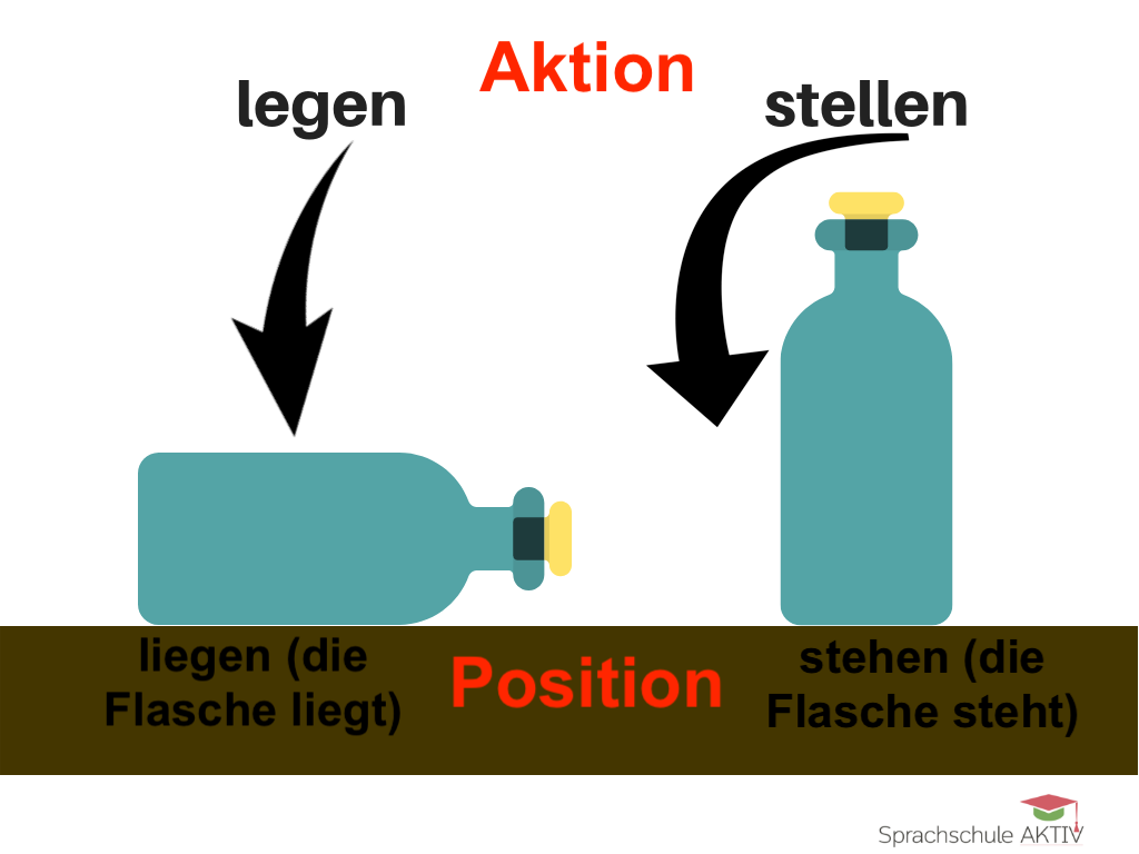 "Difference Between ""liegen"" and ""legen"""